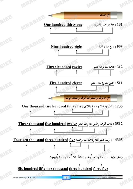 دورة متكاملة لقواعد اللغة الانجليزية للمبتدئين (الشرح باللغة العربية +امثلة+ اسلوب سهل وواضح) 6
