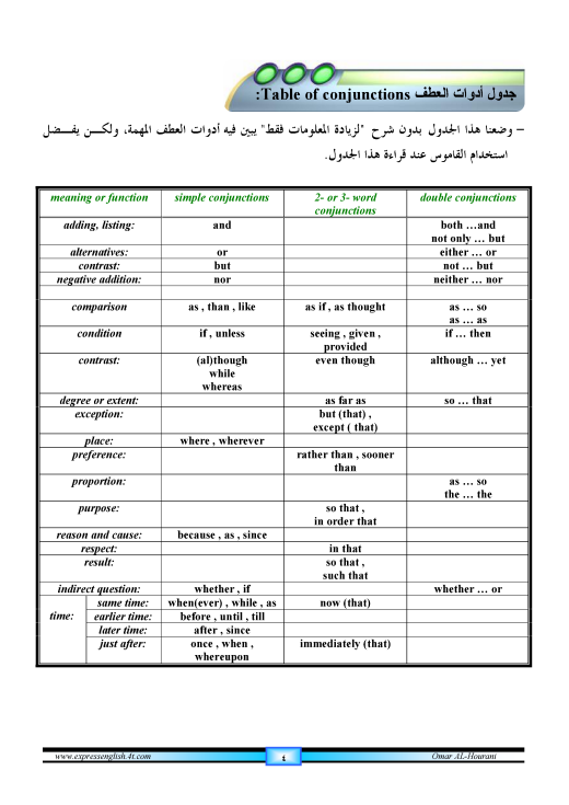 دورة متكاملة لقواعد اللغة الانجليزية للمبتدئين (الشرح باللغة العربية +امثلة+ اسلوب سهل وواضح) 4