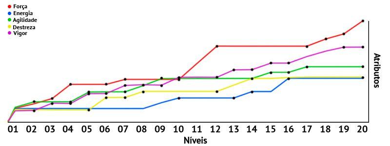 Sugestão: Troca de Atributos Numéricos por Ranks Grafico3_zpsd5624b05