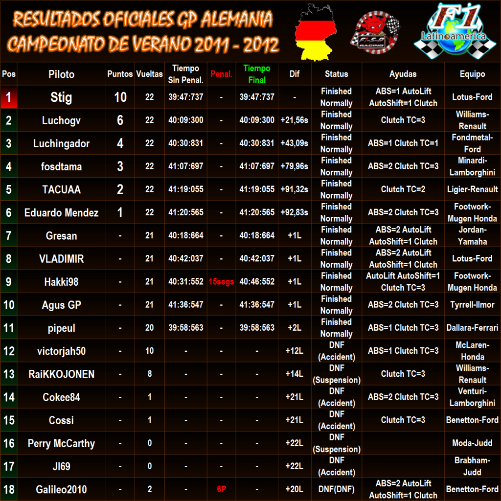 RONDA 5: ALEMANIA - HOCKEMHEIM - Página 2 ResultadosoficialesAlemania92UNI