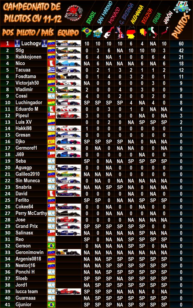 TABLA DE POSICIONES DE PILOTOS FINAL CV 11 - 12 TablaPilotosJapon92-UNI