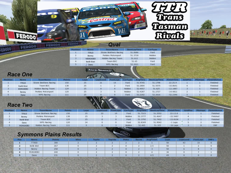 POST Symmons Plains Chat Symmons-results3