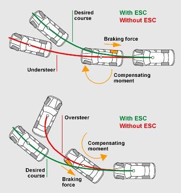 Tản mạn về dòng xe du lịch Subcompact Esc_operation_zpsc06107f6