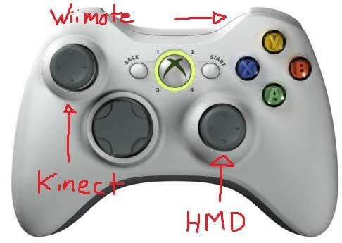 FPS+kinect+wiimote+HMD=win? Xbox360