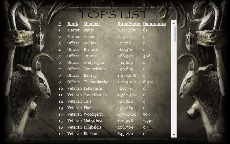 August Rune Power Totals Nod1579