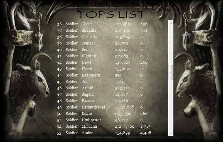 August Rune Power Totals Nod1581