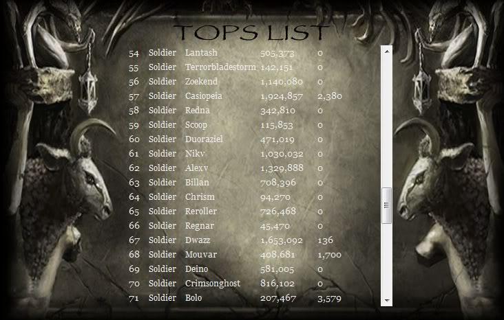 August Rune Power Totals Nod1582