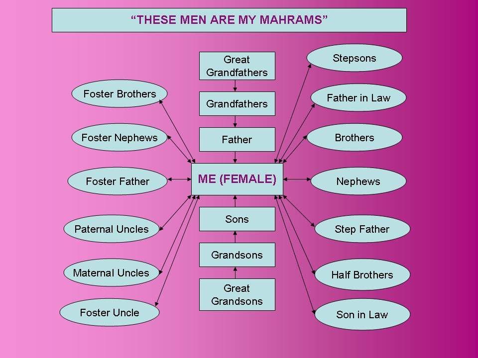 Who are a girl's mahrams ??? MahramsForAGirl