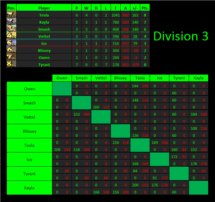 Division 3 Standings and Fixtures S1D3W3Table_zps902cca2d