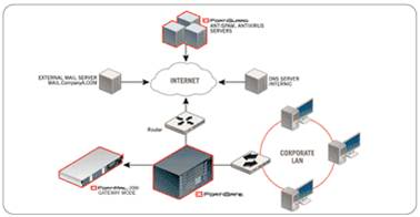 Giải pháp hệ thống dành cho doanh nghiệp với thiết bị mạng Fortinet (Phần 1) 1