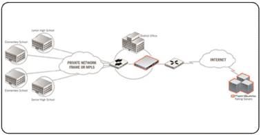Giải pháp hệ thống dành cho doanh nghiệp với thiết bị mạng Fortinet (Phần 1) 10