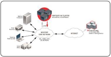 Giải pháp hệ thống dành cho doanh nghiệp với thiết bị mạng Fortinet (Phần 1) 11