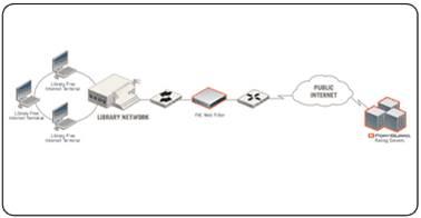 Giải pháp hệ thống dành cho doanh nghiệp với thiết bị mạng Fortinet (Phần 1) 12