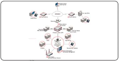 Giải pháp hệ thống dành cho doanh nghiệp với thiết bị mạng Fortinet (Phần 1) 13