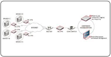 Giải pháp hệ thống dành cho doanh nghiệp với thiết bị mạng Fortinet (Phần 1) 14