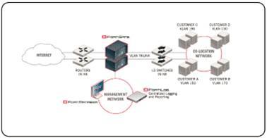 Giải pháp hệ thống dành cho doanh nghiệp với thiết bị mạng Fortinet (Phần 1) 15