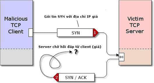 Nghiên cứu và đưa ra giải pháp phòng chống tấn công DoS, DDoS (Phần 1) 2-1