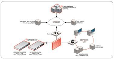 Giải pháp hệ thống dành cho doanh nghiệp với thiết bị mạng Fortinet (Phần 1) 2