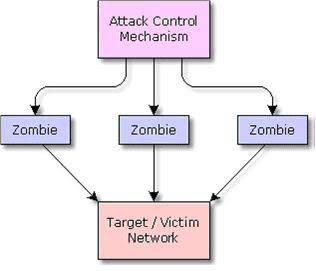Nghiên cứu và đưa ra giải pháp phòng chống tấn công DoS, DDoS (Phần 1) 4-1