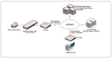 Giải pháp hệ thống dành cho doanh nghiệp với thiết bị mạng Fortinet (Phần 1) 4