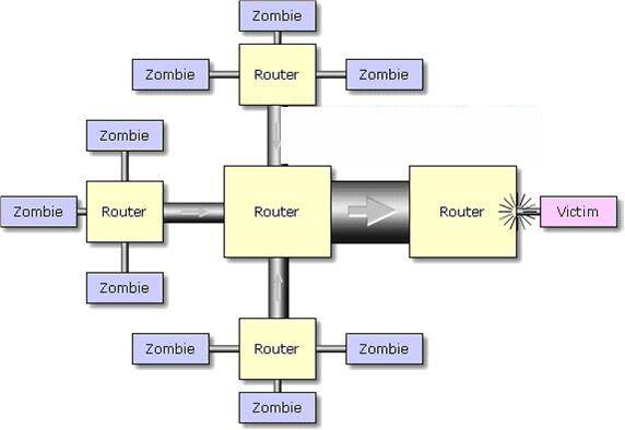 Nghiên cứu và đưa ra giải pháp phòng chống tấn công DoS, DDoS (Phần 1) 5-1