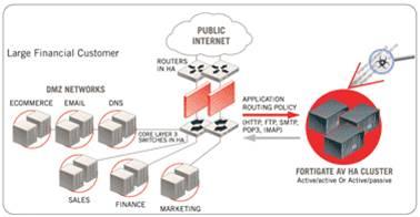 Giải pháp hệ thống dành cho doanh nghiệp với thiết bị mạng Fortinet (Phần 1) 5