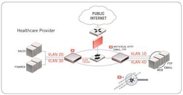 Giải pháp hệ thống dành cho doanh nghiệp với thiết bị mạng Fortinet (Phần 1) 6