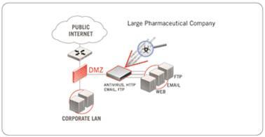 Giải pháp hệ thống dành cho doanh nghiệp với thiết bị mạng Fortinet (Phần 1) 7