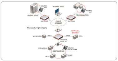 Giải pháp hệ thống dành cho doanh nghiệp với thiết bị mạng Fortinet (Phần 1) 8