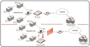 Giải pháp hệ thống dành cho doanh nghiệp với thiết bị mạng Fortinet (Phần 1) 9