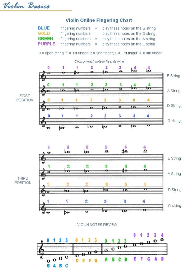 Fingering Chart Vchart2
