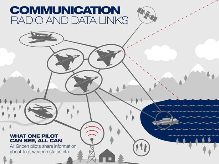 """Gripen NG para la FAA: """"los obstáculos internos"""" Communications_Eng_700_zpsa90abe40"""