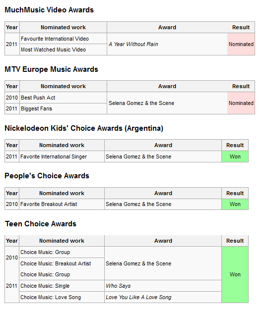 Awards and nominations 00-1
