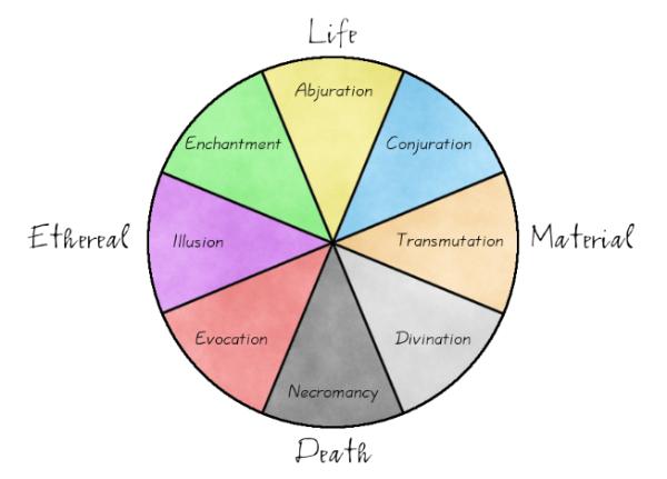 Arquivo Visual - NPCs, dentre outros CircleofMagic