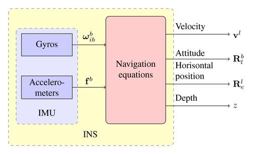 Tìm hiểu về hệ thống dẫn đường quán tính (INS) Hnh2-1