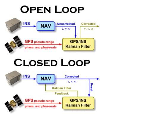 Tìm hiểu về hệ thống dẫn đường quán tính (INS) Hnh3