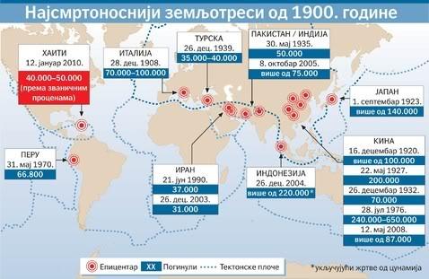 POTRESI - Trenutno stanje Najsmrtonosniji-zemljotresi-od-1900-god