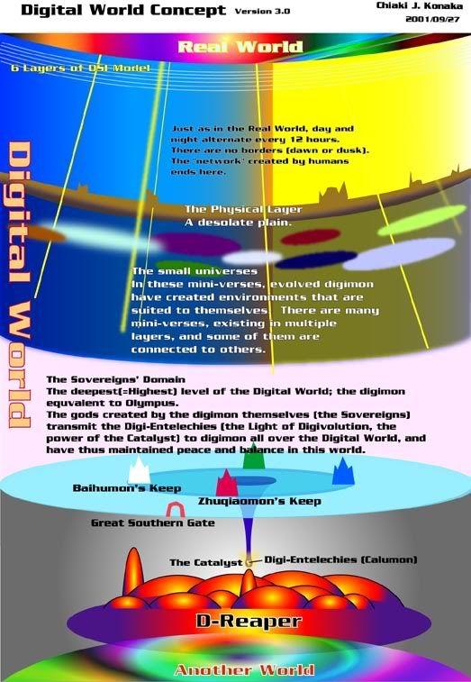 Creación del Mundo Digital y Era Antigua MapadelDigimundo