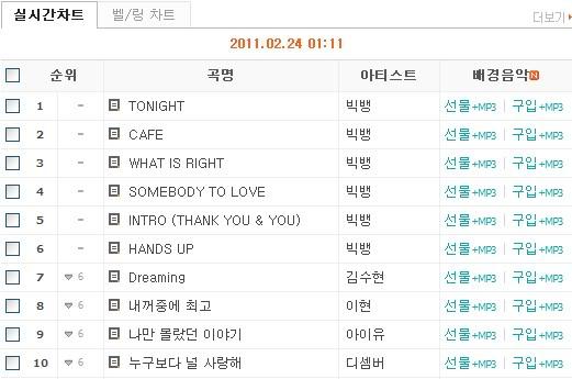 [24022011][Pic]6 bài hát trong mini album của Big Bang chặt đẹp tất cả các bảng xếp hạng B0108902_4d653436d9ab2