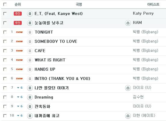 [24022011][Pic]6 bài hát trong mini album của Big Bang chặt đẹp tất cả các bảng xếp hạng B0108902_4d65343a3c50b