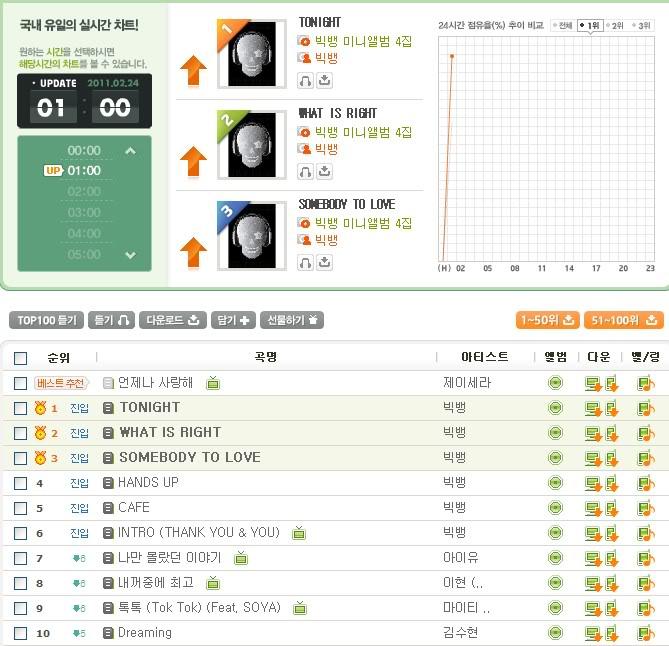 [24022011][Pic]6 bài hát trong mini album của Big Bang chặt đẹp tất cả các bảng xếp hạng B0108902_4d65343d56f34