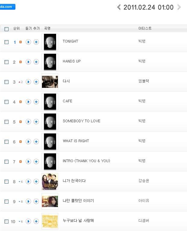 [24022011][Pic]6 bài hát trong mini album của Big Bang chặt đẹp tất cả các bảng xếp hạng B0108902_4d6534432f42b
