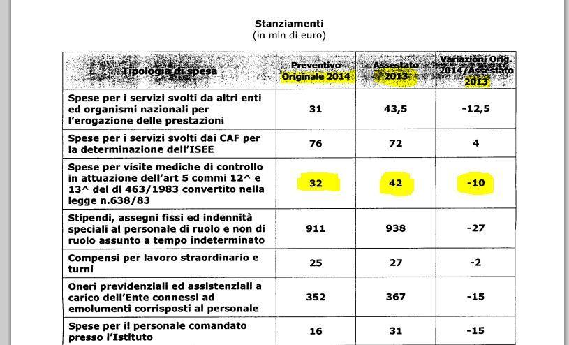 BILANCIO DI PREVISIONE INPS 2014 APPROVATO DAL CIV Stanziamentiinps_zps065bb183