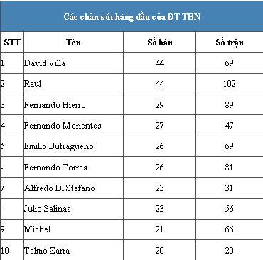 """David Villa san bằng kỷ lục ghi bàn của """"chúa nhẫn"""" Raul Untitled-1"""