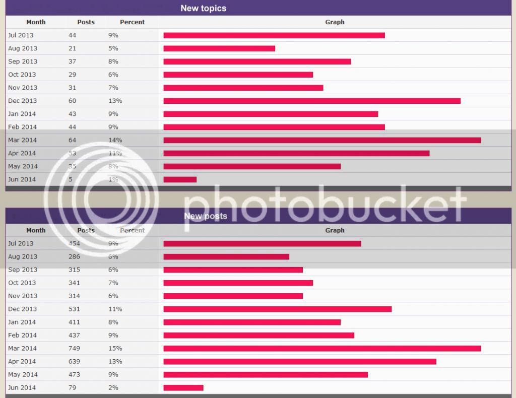 Dynaco Tube Audio Forum statistics Forumstatistics_zps26b82889