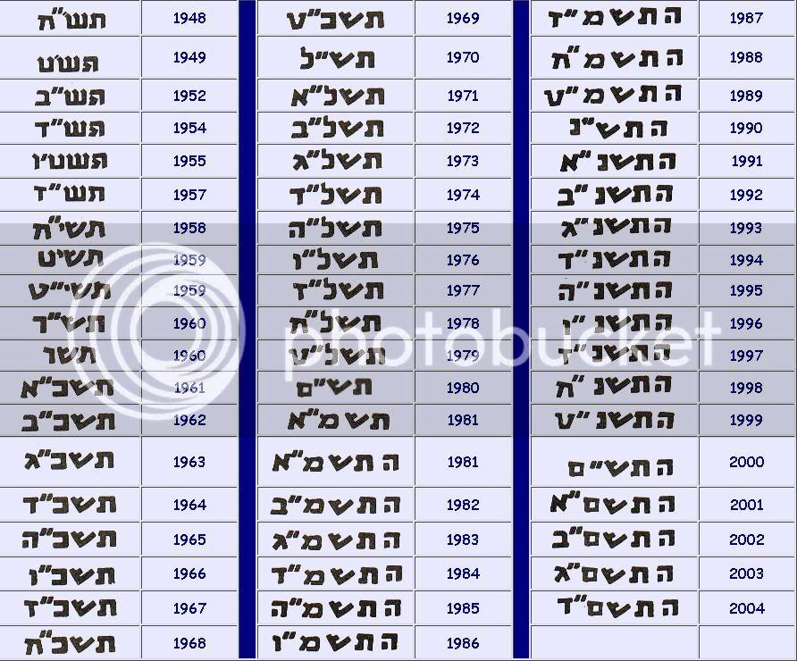 5 Agorot. Israel. 1960 Hebreo