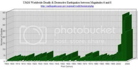 the last person to post here wins - Page 5 Earthquakesusgsgraph08