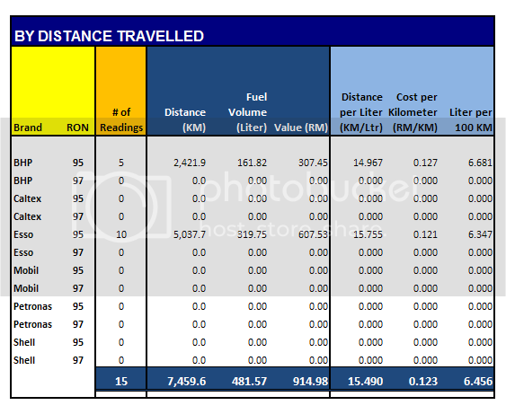 The Fiesta Fuel Consumption Project (FFCP) Fuel_consumption_th