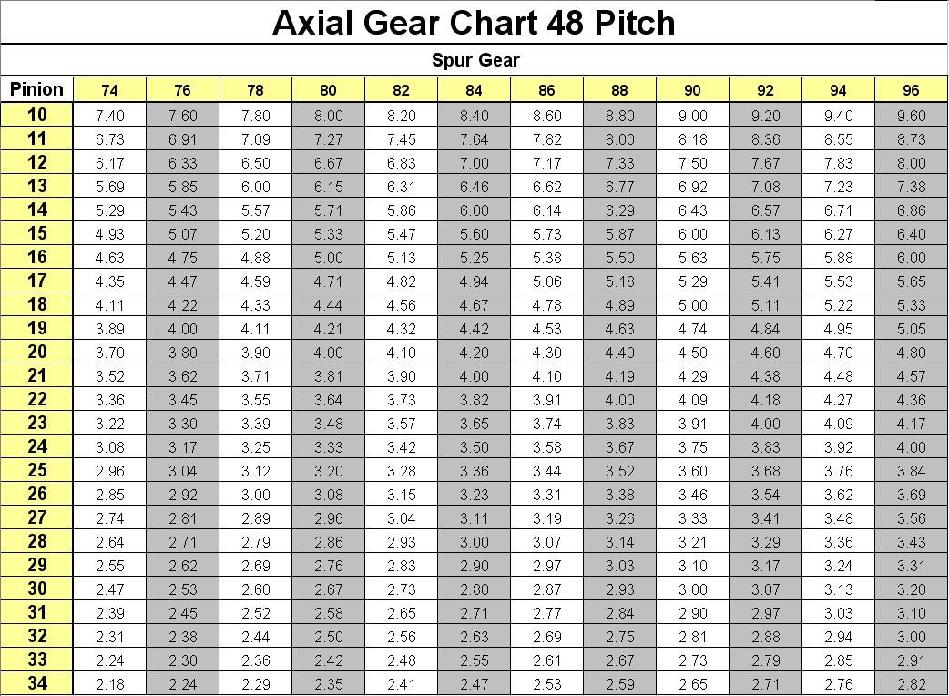 Couronne, pignons, rapport de transmission le tuto Axial%20Gear%20Chart%2048%20pitch%20even_zpsrd9pvhyl