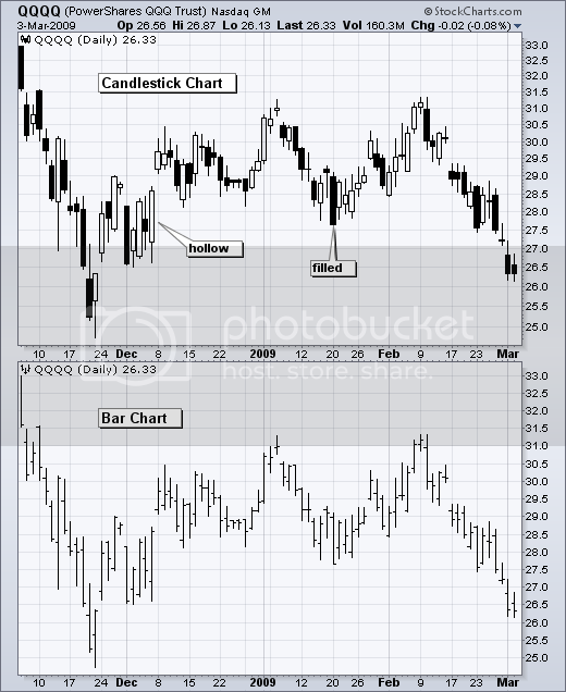 Introduction to Candlesticks  Candle1-barcompare